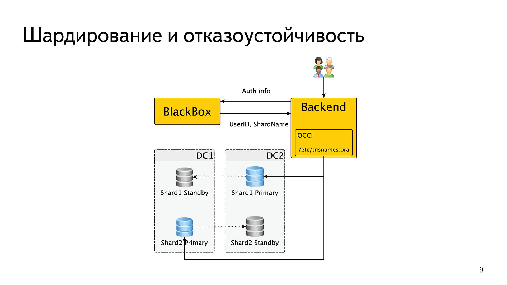 История успеха «Яндекс.Почты» с PostgreSQL - 4
