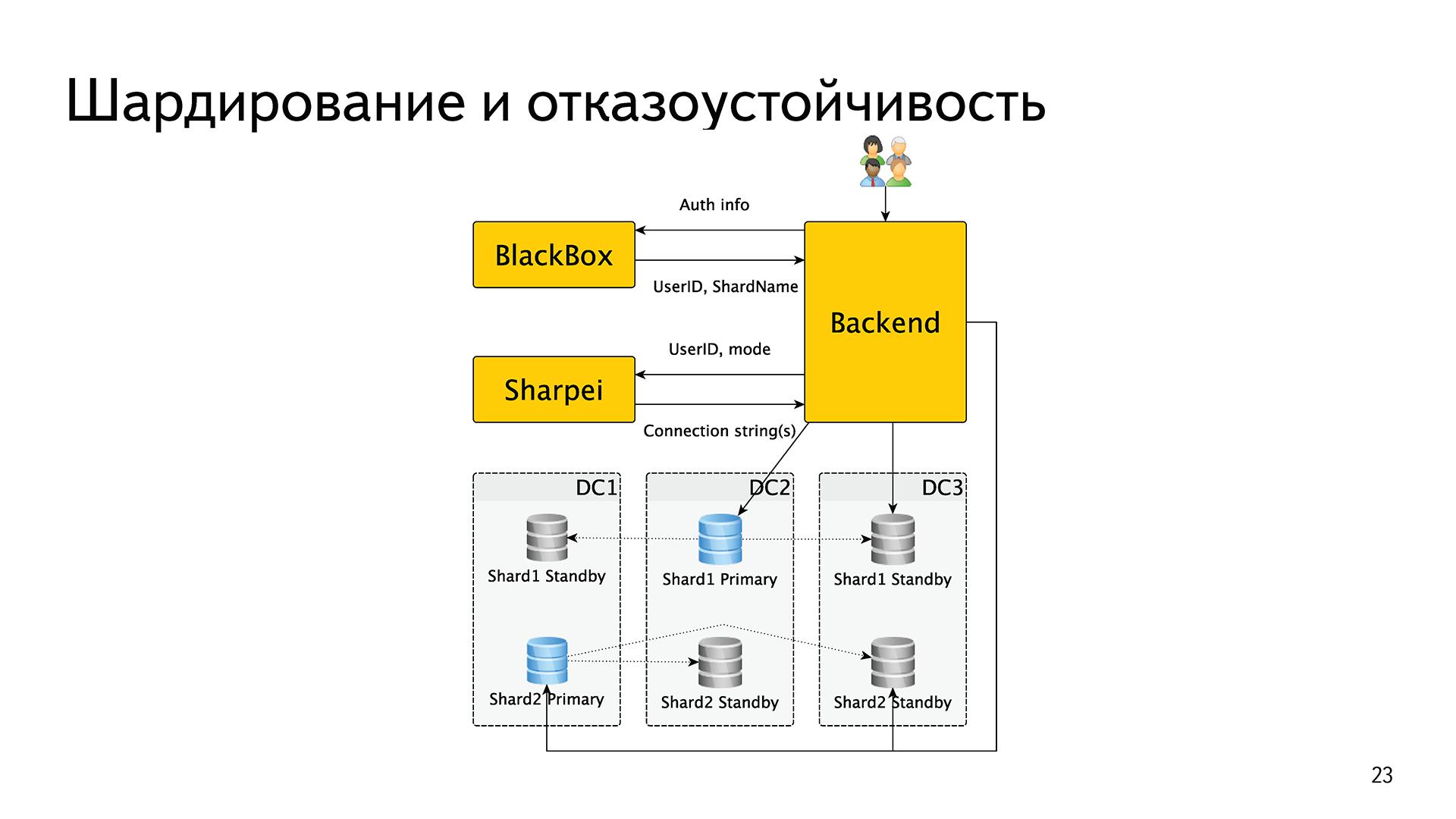 История успеха «Яндекс.Почты» с PostgreSQL - 8