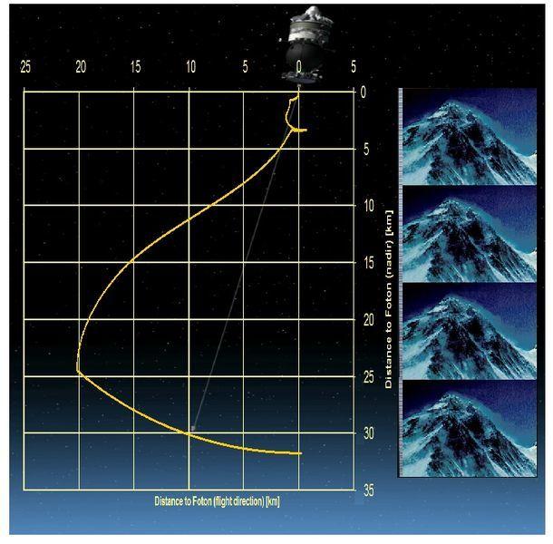 Спутник на веревочке или космические тросовые системы - 13