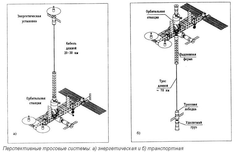 Спутник на веревочке или космические тросовые системы - 15
