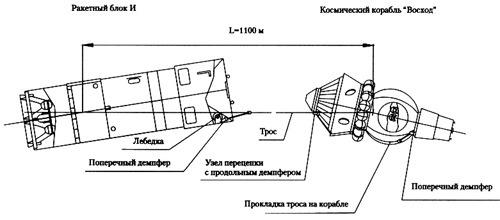 Спутник на веревочке или космические тросовые системы - 7