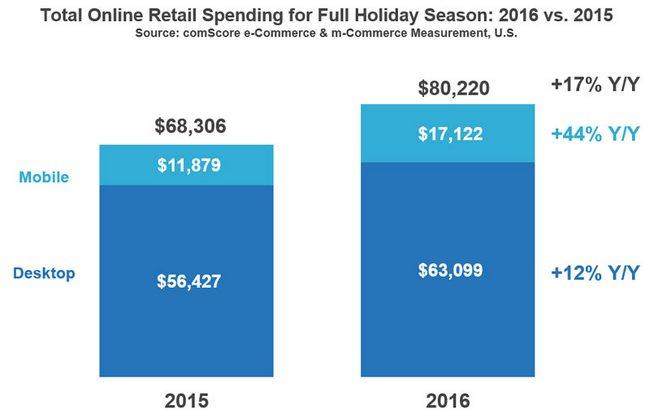 Американцы совершили более 20% праздничных покупок с мобильных устройств