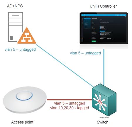 Корпоративный wifi на UBNT с порталом и доменной аутентификацией - 1