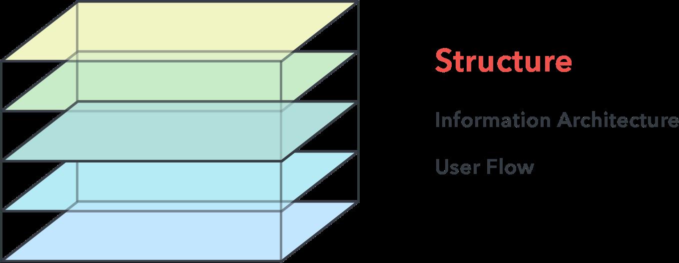 Крэш-курс по UI-дизайну - 4