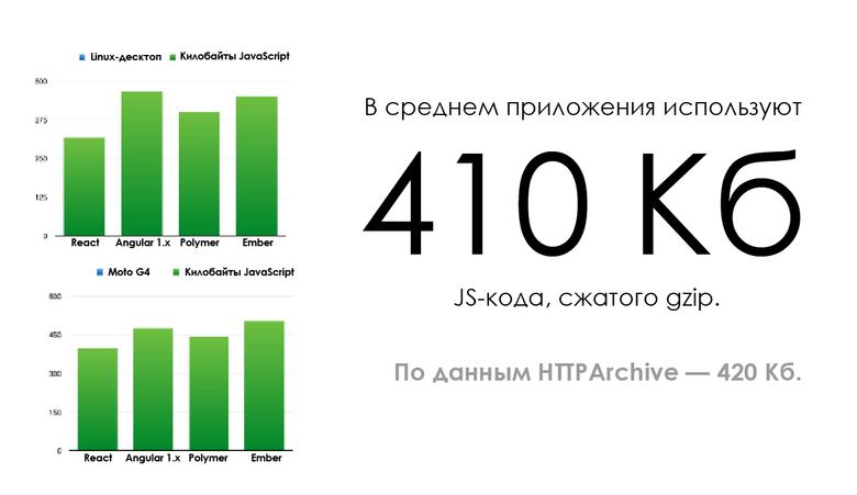 Производительность старта JavaScript - 10