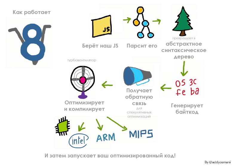 Производительность старта JavaScript - 2