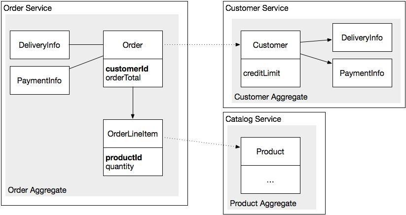 Разработка транзакционных микросервисов с помощью агрегатов, Event Sourcing и CQRS (Часть 1) - 5
