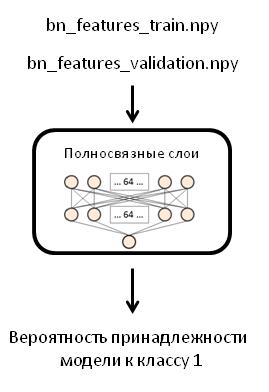 Создаём нейронную сеть InceptionV3 для распознавания изображений - 3