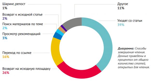 Всего в 1% случаев читатели лайкают или делятся статьями в СМИ, в 39% — просто уходят - 2