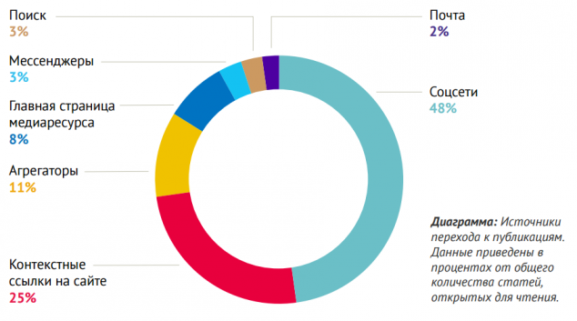 Всего в 1% случаев читатели лайкают или делятся статьями в СМИ, в 39% — просто уходят - 1