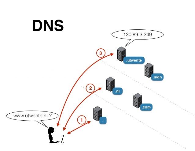 DDoS-атаки: нападение и защита - 10