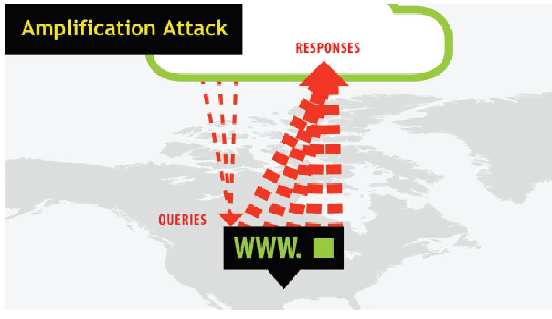 DDoS-атаки: нападение и защита - 12