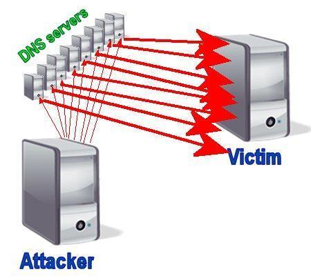 DDoS-атаки: нападение и защита - 14