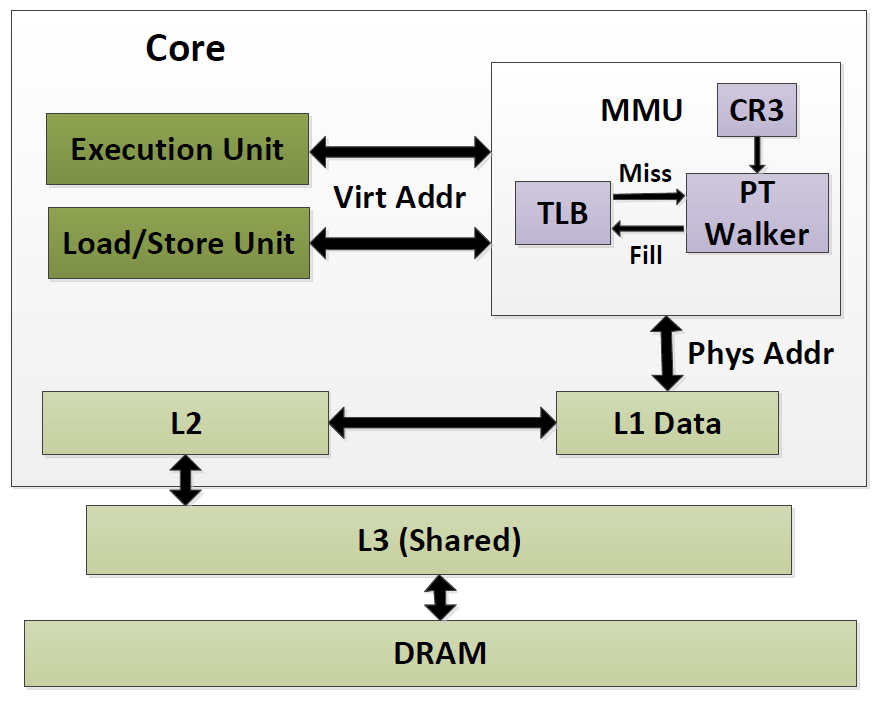 Дерандомизация ASLR на любых современных процессорах средствами JavaScript - 2