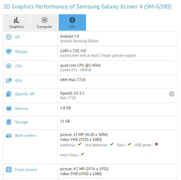 Samsung Galaxy Xcover 4 оснастят 2 ГБ ОЗУ