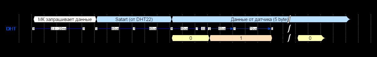 50 оттенков ПНЯ* Аппаратный прием ШИМ-кодированных сигналов микроконтроллерами Microchip - 2