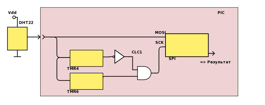 50 оттенков ПНЯ* Аппаратный прием ШИМ-кодированных сигналов микроконтроллерами Microchip - 6