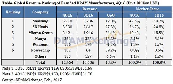Стоимость ноутбуков и ПК продолжит рост - 2
