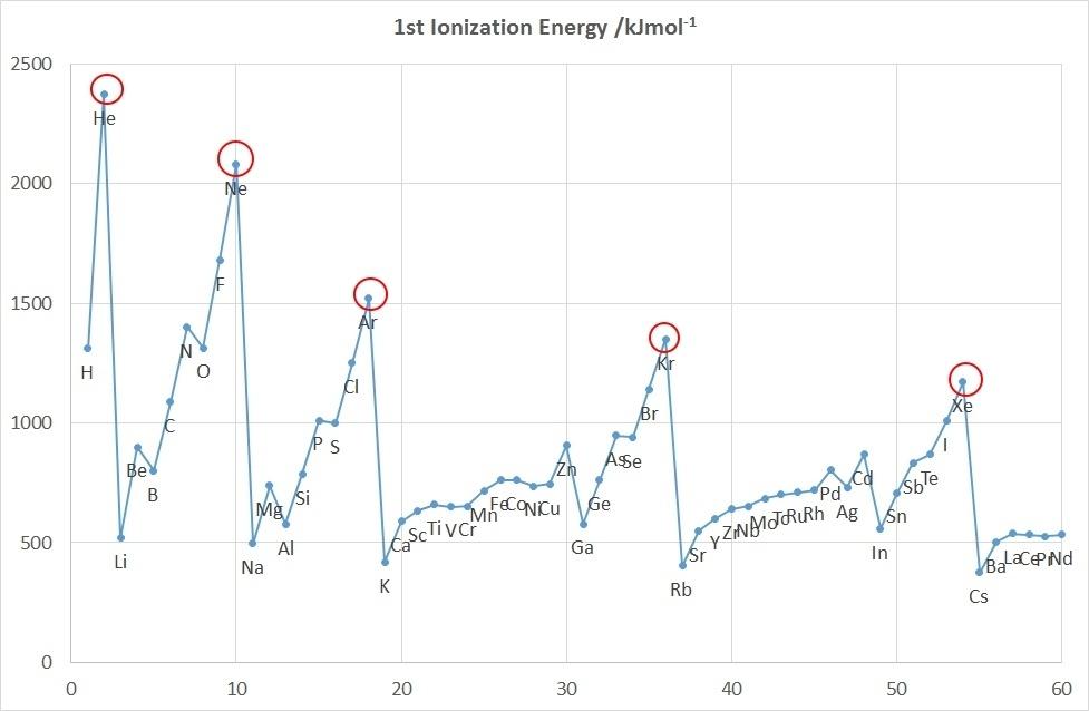 Сверхвысокое давление заставляет реагировать лёгкие благородные газы - 4