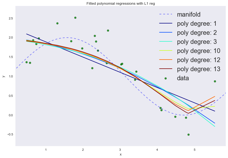 Базовые принципы машинного обучения на примере линейной регрессии - 87