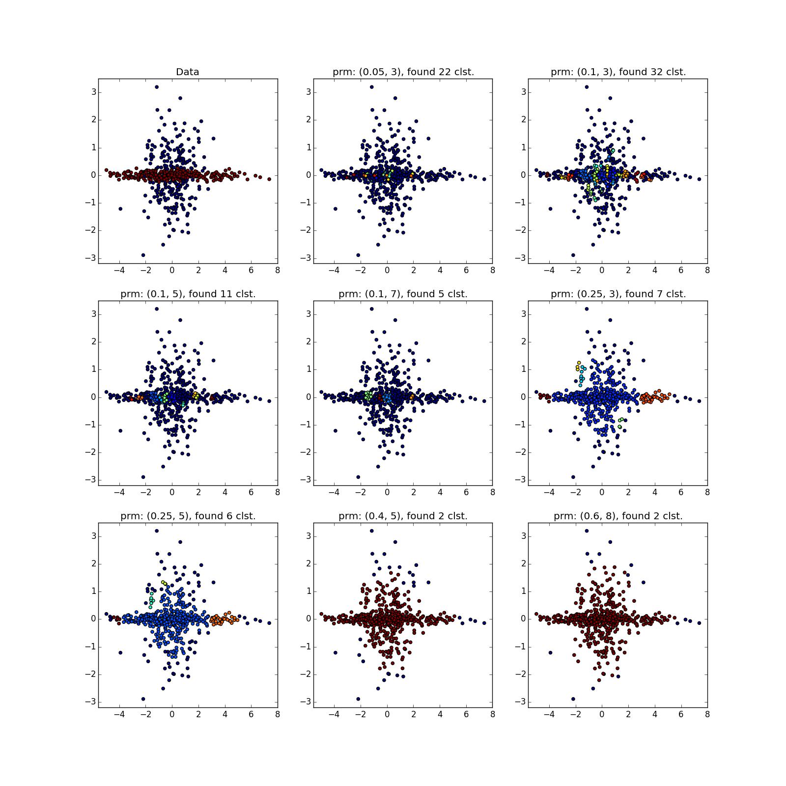 Интересные алгоритмы кластеризации, часть вторая: DBSCAN - 64