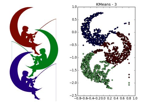 Интересные алгоритмы кластеризации, часть вторая: DBSCAN - 1