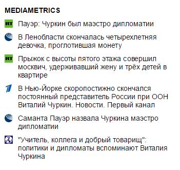 Блок ссылок Mediametrics на сайте «Известий»