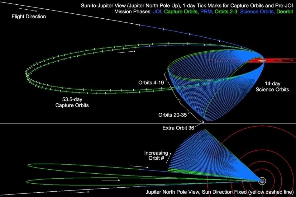 «Юнона» останется на промежуточной орбите Юпитера - 2