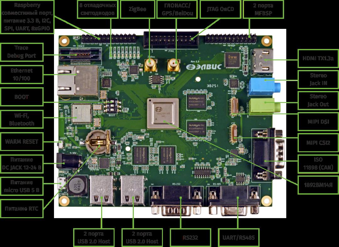 Салют-ЭЛ24Д1: отладочная плата на российском процессоре 1892ВМ14Я для жестких условий эксплуатации - 2