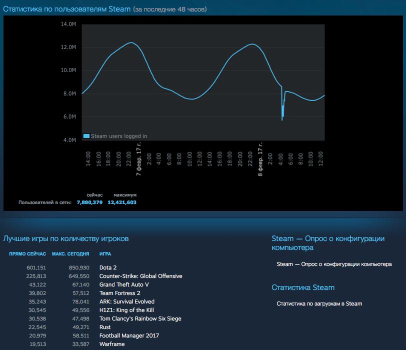 Наигрались: сколько пользователей Steam перестало покупать новое железо для своего компьютера? - 5