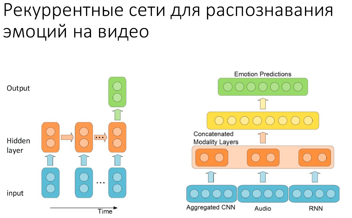 Нейронные сети: практическое применение - 14