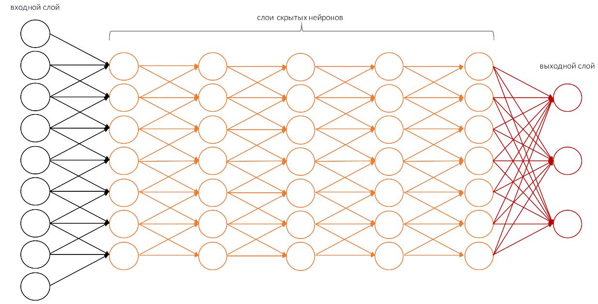 Нейронные сети: практическое применение - 4
