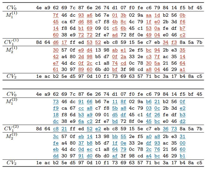 Первый способ генерации коллизий для SHA-1 - 4