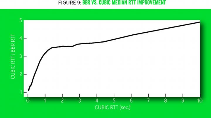 Система BBR: регулирование заторов непосредственно по заторам - 27