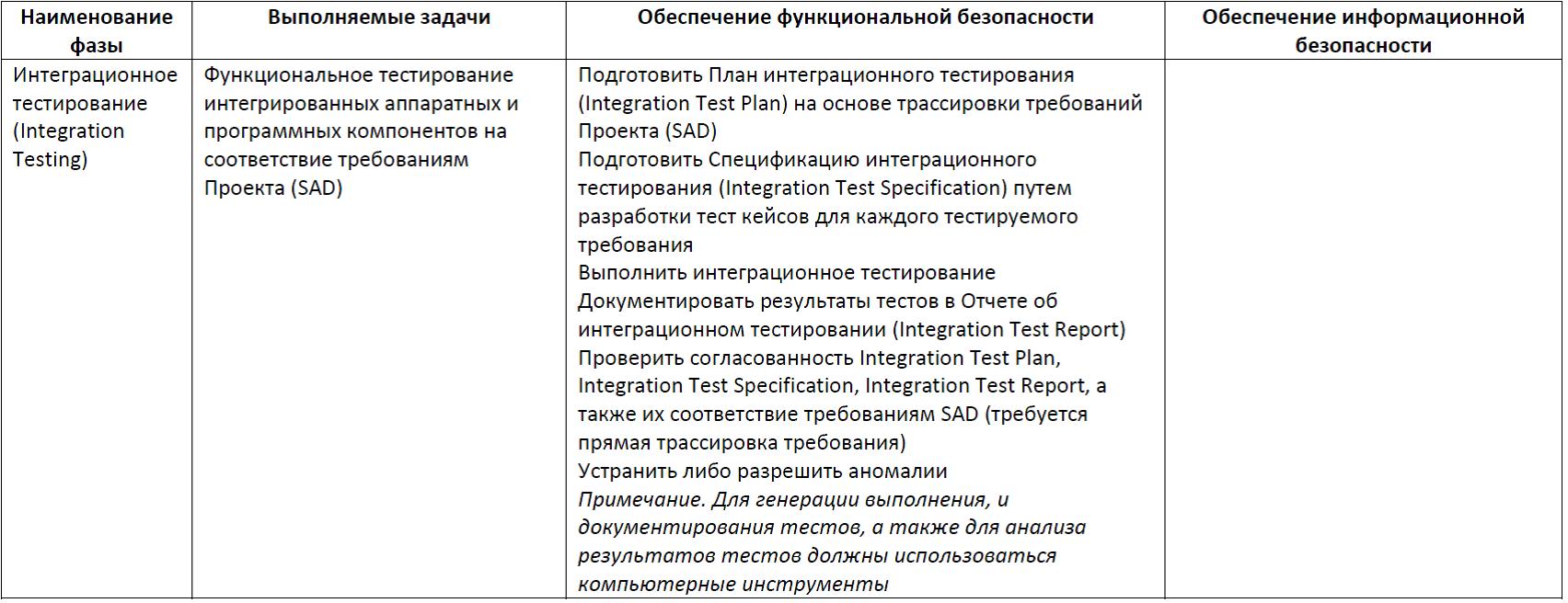 Функциональная безопасность, часть 5 из 5. Жизненный цикл информационной и функциональной безопасности - 16