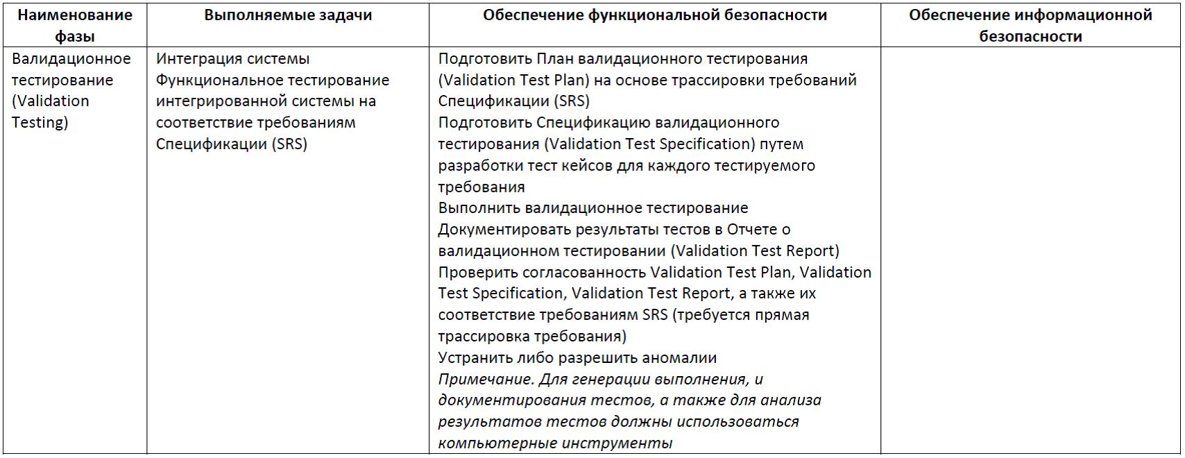 Функциональная безопасность, часть 5 из 5. Жизненный цикл информационной и функциональной безопасности - 17