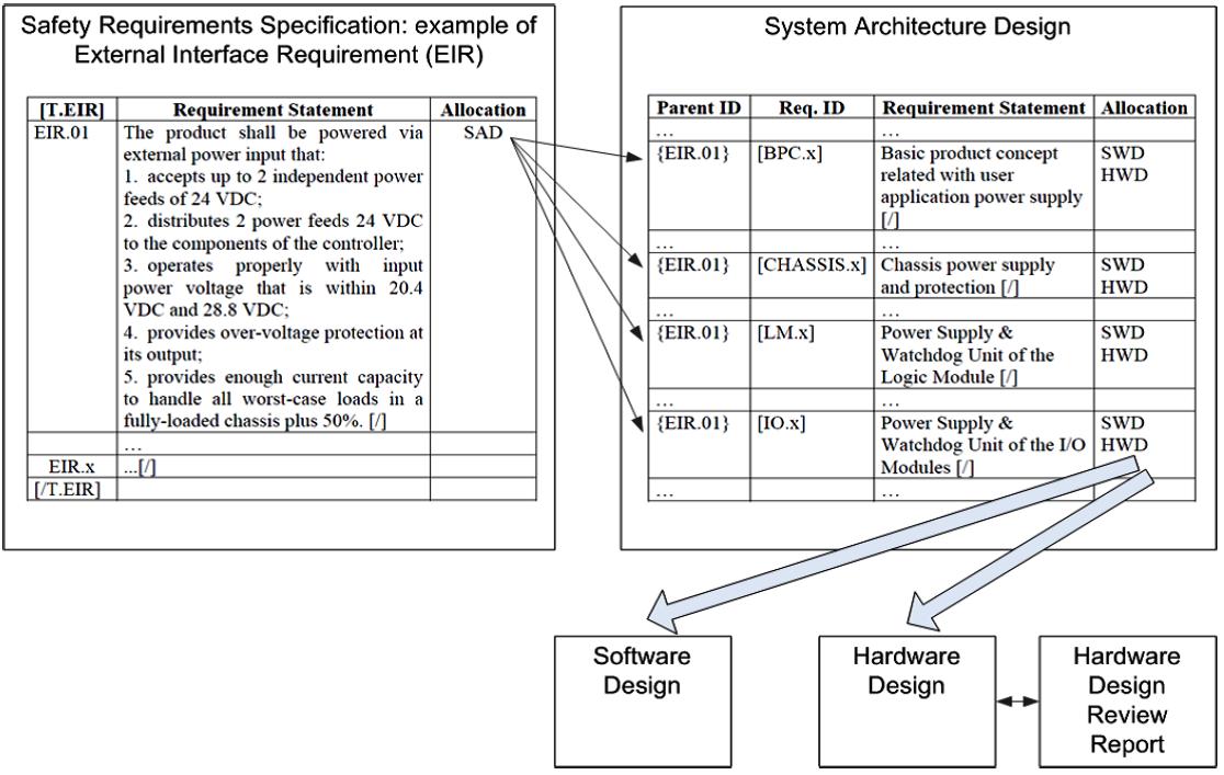 Функциональная безопасность, часть 5 из 5. Жизненный цикл информационной и функциональной безопасности - 18