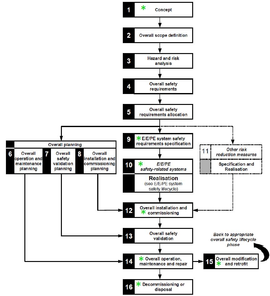 Функциональная безопасность, часть 5 из 5. Жизненный цикл информационной и функциональной безопасности - 3