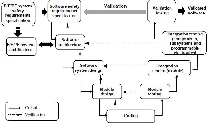 Функциональная безопасность, часть 5 из 5. Жизненный цикл информационной и функциональной безопасности - 5