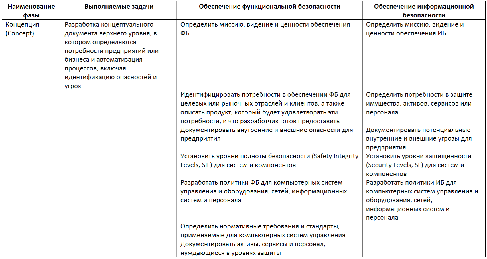 Функциональная безопасность, часть 5 из 5. Жизненный цикл информационной и функциональной безопасности - 7