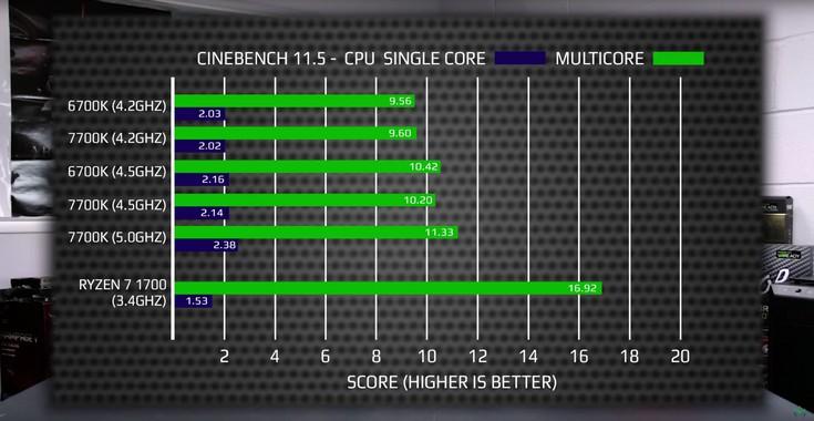 Ryzen 7 1700 сравнили с прямым конкурентом в одной игре
