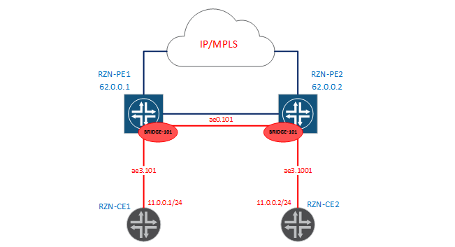 Bridge-domains and virtual-switch in JunOS - 4