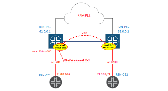 Bridge-domains and virtual-switch in JunOS - 6