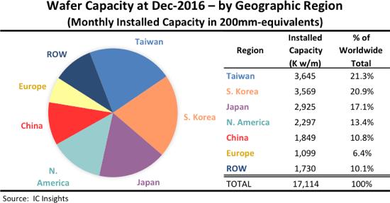 Южная Корея почти догнала Тайвань по суммарной производительности полупроводниковых фабрик