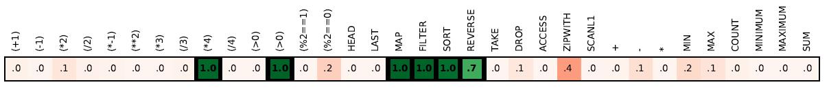 Нейросеть DeepCoder учится программировать, заимствуя код у других программ - 4