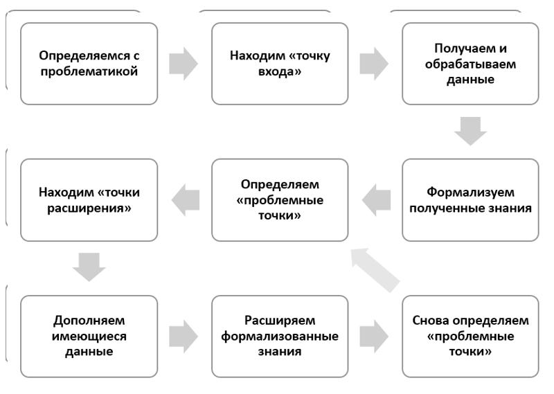 Перспективы развития публичных данных - 3