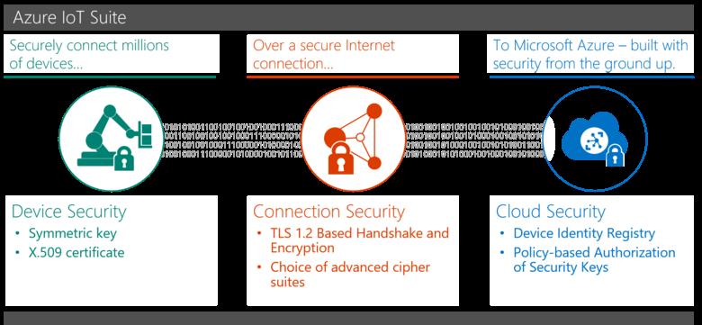 Безопасность в IoT: Обеспечение безопасности развертывания Azure IoT - 2