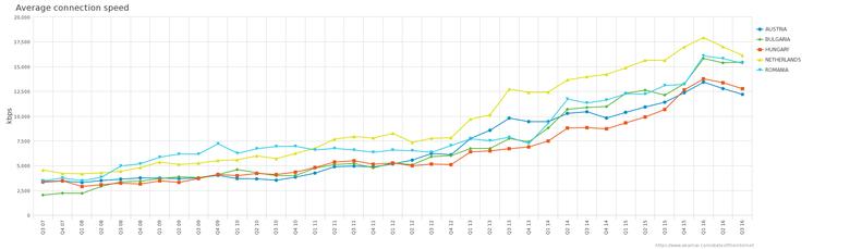 Интернет по всему миру — страны с самым быстрым интернетом в Европе - 7