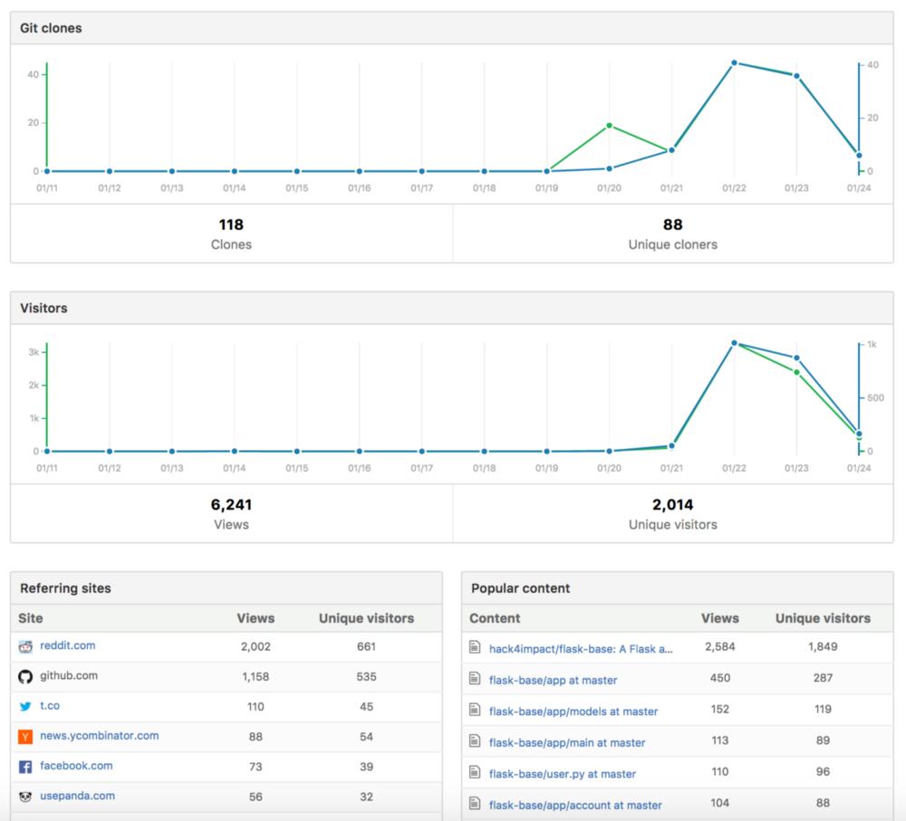 Как двухлетний репозиторий на GitHub стал трендовым за 48 часов - 18