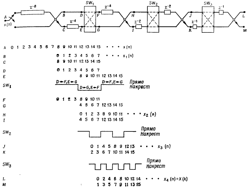 Реализация узла БПФ с плавающей точкой на ПЛИС - 10